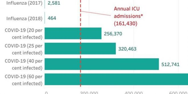 This chart shows how many Australians could land in ICU with COVID-19