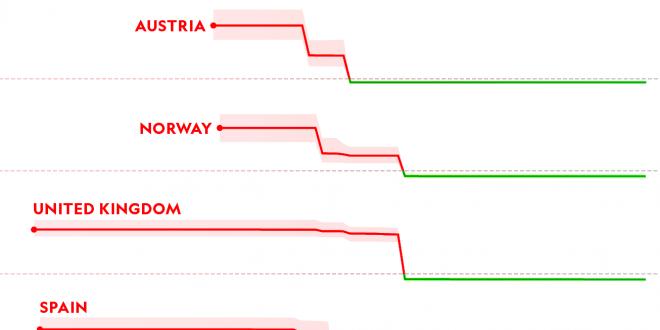How to measure your nation's response to coronavirus