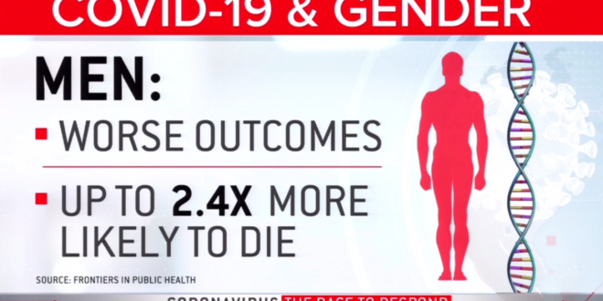 Coronavirus gender gap: Scientists try to explain why men are much more likely to die of COVID-19